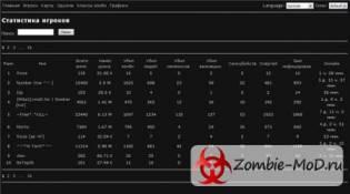 [ZP] Web Stats 0.2.5