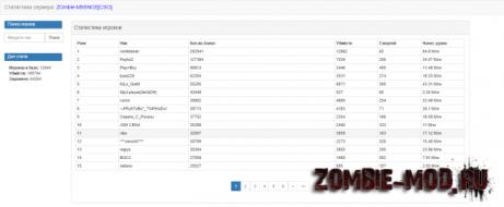 Оболочка для [ZP] Stats v0.3.0